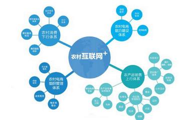 农村或成网络零售藏宝地,上半年销售额达5376.2亿